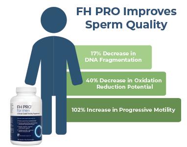 FH Pro Improves Sperm Quality